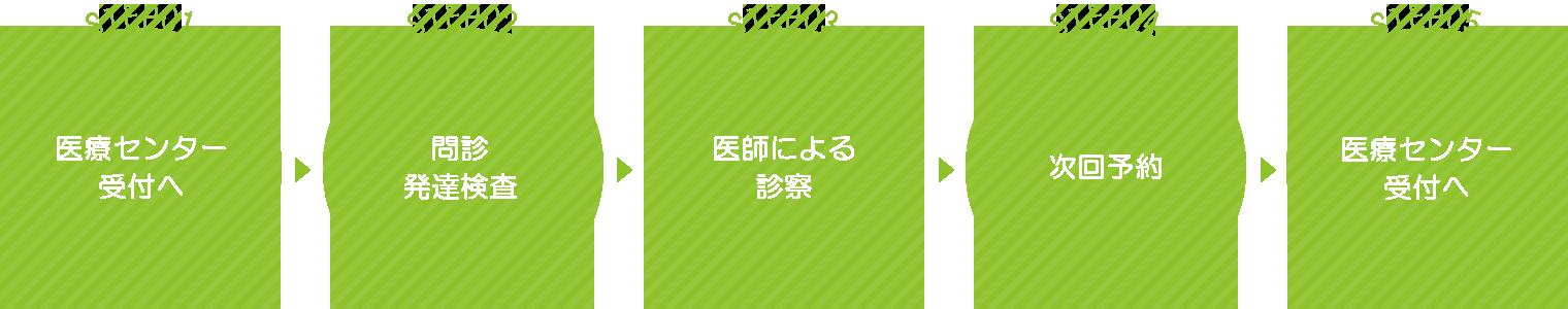 ステップ1医療センター受付。ステップ2問診、発達検査。ステップ3診察。ステップ4次回予約。ステップ5受付へ